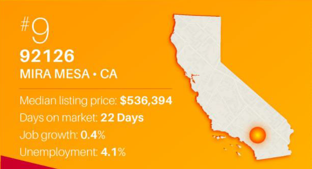 """Mira Mesa, 92126: One of Realtor.com's """"Hottest Zip Codes for 2017"""""""